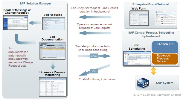 SAP Solution Manager Job Management - Technical Process Flow